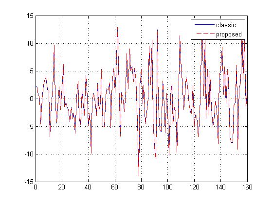 Block convoluiton using skew transform (overlap-add method)